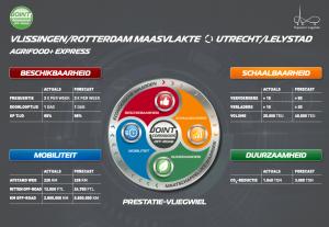 Duurzame oplossing over het water tussen Vlissingen, Rotterdam en Lelystad